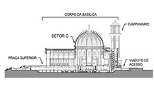 Basílica do Divino Pai Eterno – estrutura do corpo central